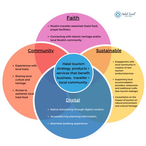 sustainable model for halal tourism - Soumaya HAMDI